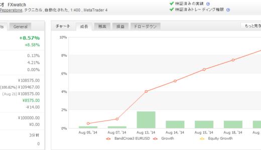 BandCross3 EURUSD 2014年08月月間収支