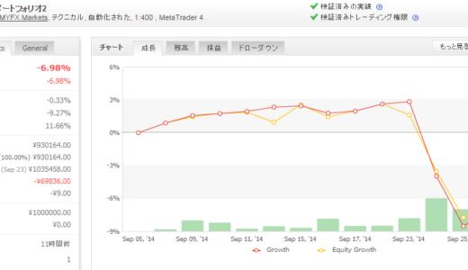 2014年09月第4週 EA運用成績