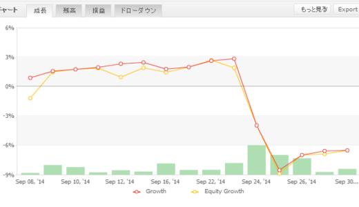 2014年09月第5週 EA運用成績