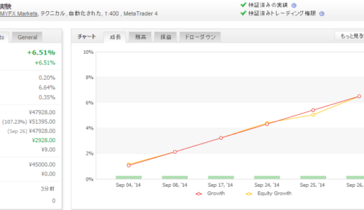 P3SMMで100倍計画ecn方式対応版 2014年09月月間収支