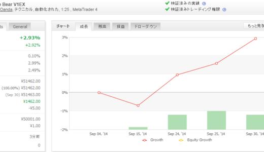 Forex White Bear V1EX 2014年09月月間収支