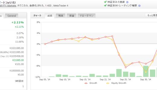 2014年10月第1週 EA運用成績