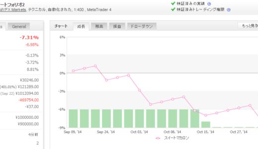 スイートマカロンeurusd 2014年10月月間収支