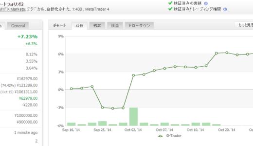 G-Trader 2014年10月月間収支