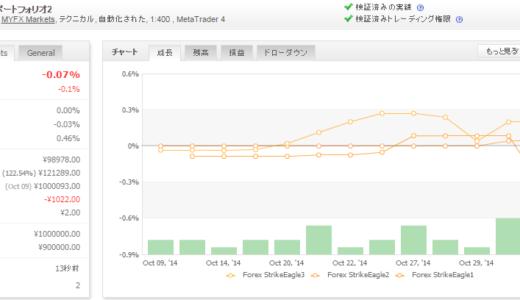 Forex StrikeEagle 2014年10月月間収支