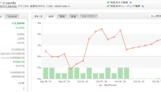 BandCross3 EURUSD 2014年10月月間収支