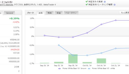 Forex White Bear V3 2014年10月月間収支