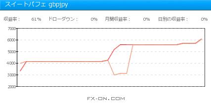 スイートパフェ gbpjpy 2014年11月月間収支