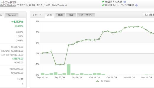 G-Trader 2014年11月月間収支