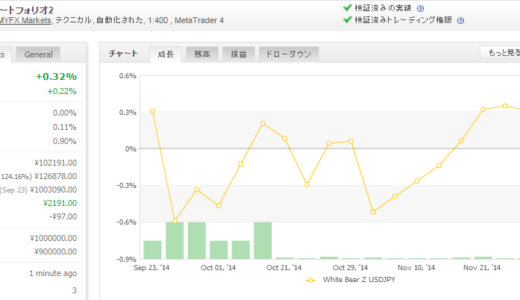 White Bear Z USDJPY 2014年11月月間収支