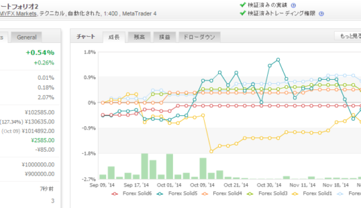 Forex Solid 2014年11月月間収支