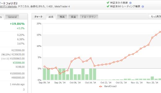 BandCross3 EURUSD 2014年11月月間収支