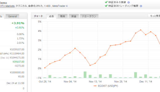 EGOIST (USDJPY) 2014年12月月間収支