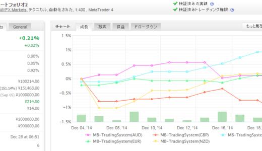 MB-TradingSystem 2014年12月月間収支
