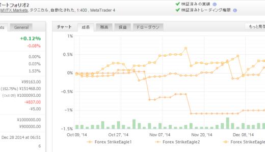 Forex StrikeEagle 2014年12月月間収支