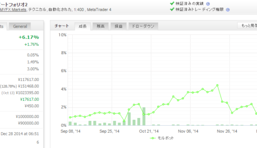 モルボット 2014年12月月間収支
