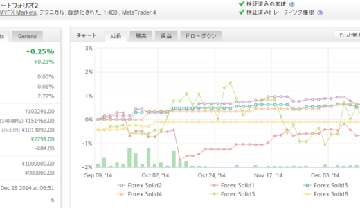Forex Solid 2014年12月月間収支