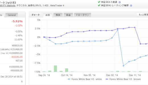 Forex White Bear V3 2014年12月月間収支
