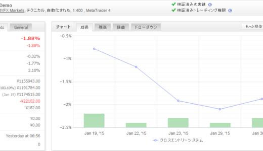 自動最適化クロスエントリーシステム Ver2.0 2015年1月月間収支
