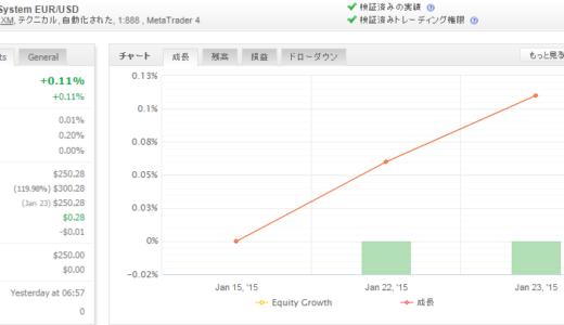 SA-TradingSystem 2015年1月月間収支