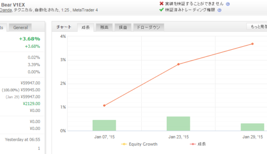 Forex White Bear V1EX 2015年1月月間収支