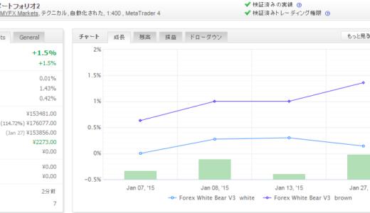 Forex White Bear V3 2015年1月月間収支