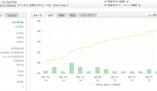 White Bear Z USDJPY 2015年1月月間収支