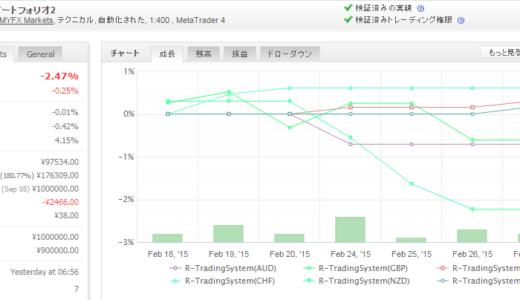 R-TradingSystem 2015年2月月間収支