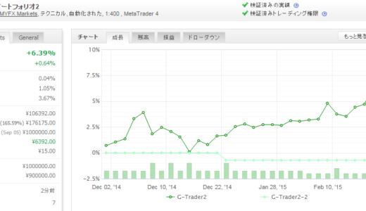 G-Trader2 2015年2月月間収支