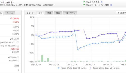 Forex White Bear V3 2015年2月月間収支