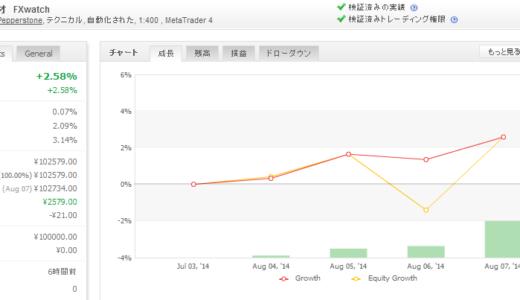 2014年08月第2週 EA運用成績