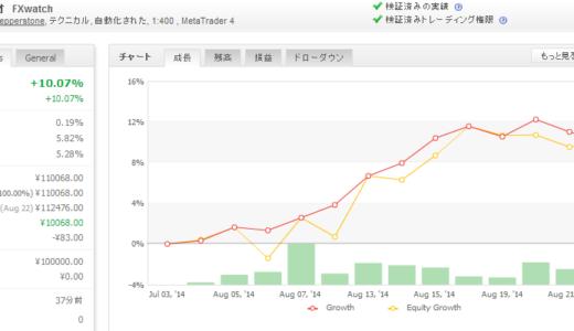 2014年08月第4週 EA運用成績