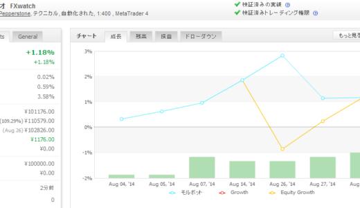 モルボット 2014年08月月間収支