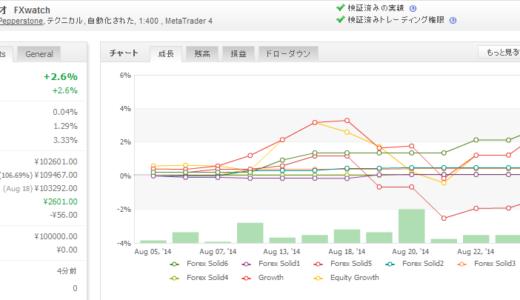 Forex Solid 2014年08月月間収支