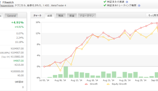2014年09月第1週 EA運用成績