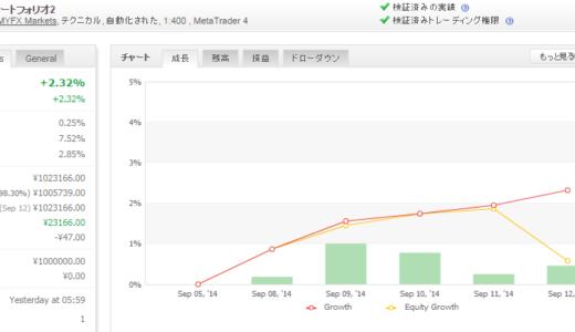 2014年09月第2週 EA運用成績
