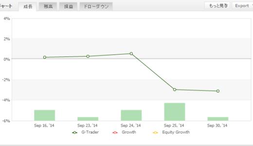 G-Trader 2014年09月月間収支