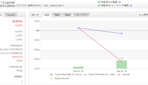 Forex White Bear V3 2014年09月月間収支