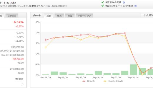 FX Watch ポートフォリオ2 2014年09月月間収支