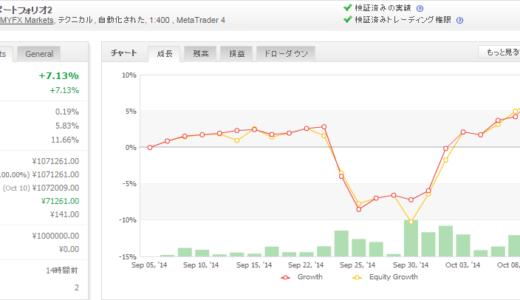 2014年10月第2週 EA運用成績