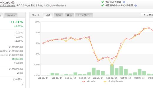 2014年10月第3週 EA運用成績
