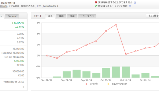Forex White Bear V1EX 2014年10月月間収支