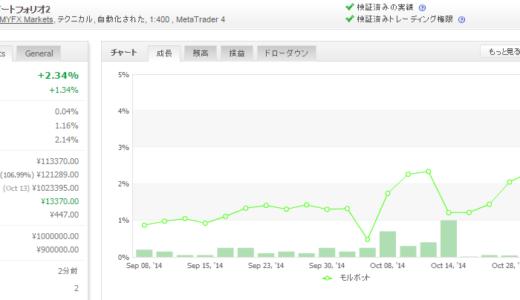 モルボット 2014年10月月間収支