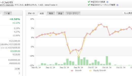 FX Watch ポートフォリオ2 2014年10月月間収支