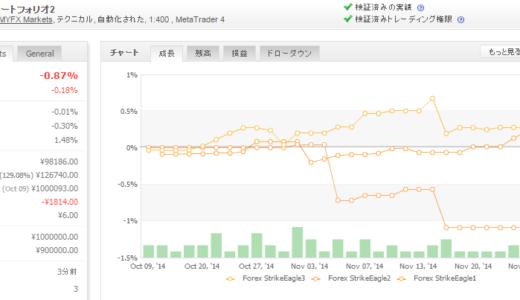 Forex StrikeEagle 2014年11月月間収支