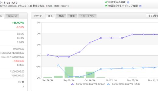Forex White Bear V3 2014年11月月間収支