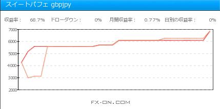 スイートパフェ gbpjpy 2014年12月月間収支