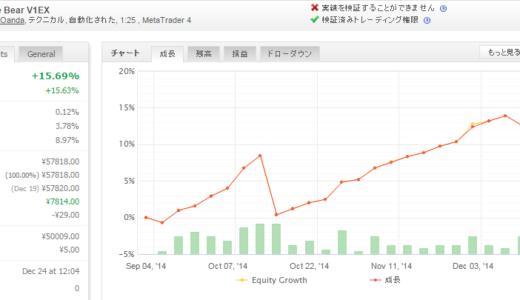 Forex White Bear V1EX 2014年12月月間収支