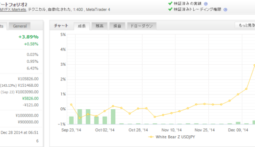 White Bear Z USDJPY 2014年12月月間収支