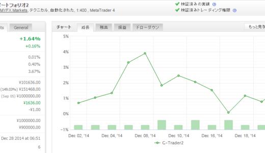 G-Trader2 2014年12月月間収支